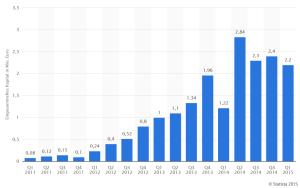 Cowdfunding Statistik