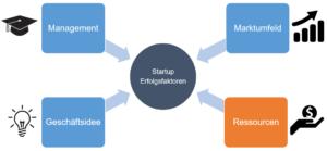 Erfolgsfaktoren für Startups