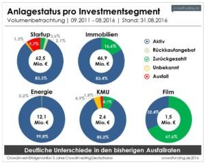 Crowdinvesting Summen Verteilung 2011 2016