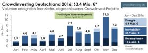 Crowdinvesting Statistik Deutschland 2016