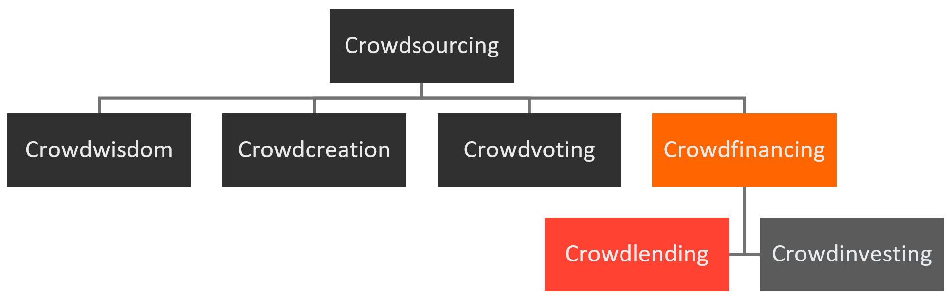 Crowdlending Einordnung