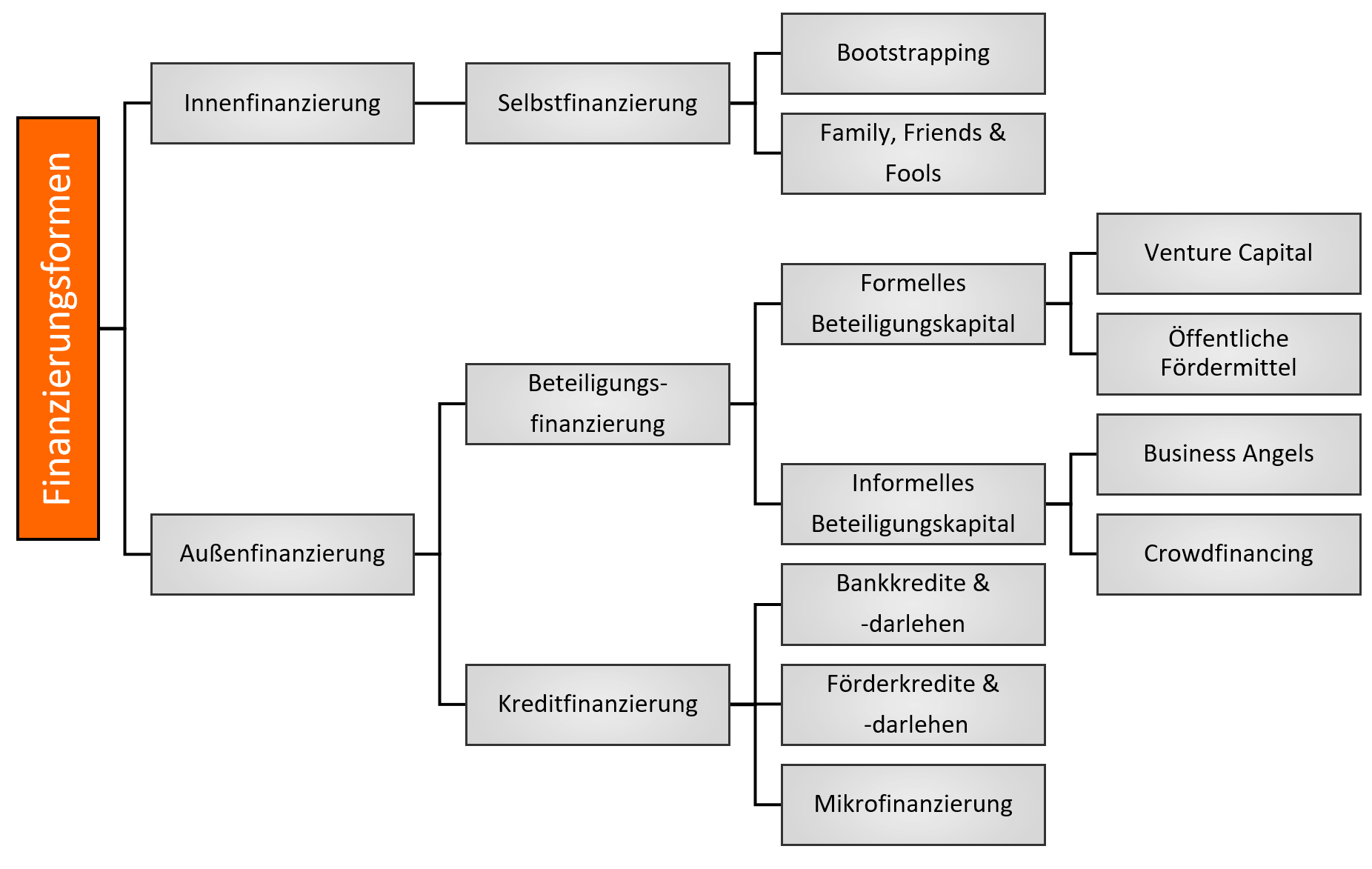 Bootstrapping Finanzierungsform