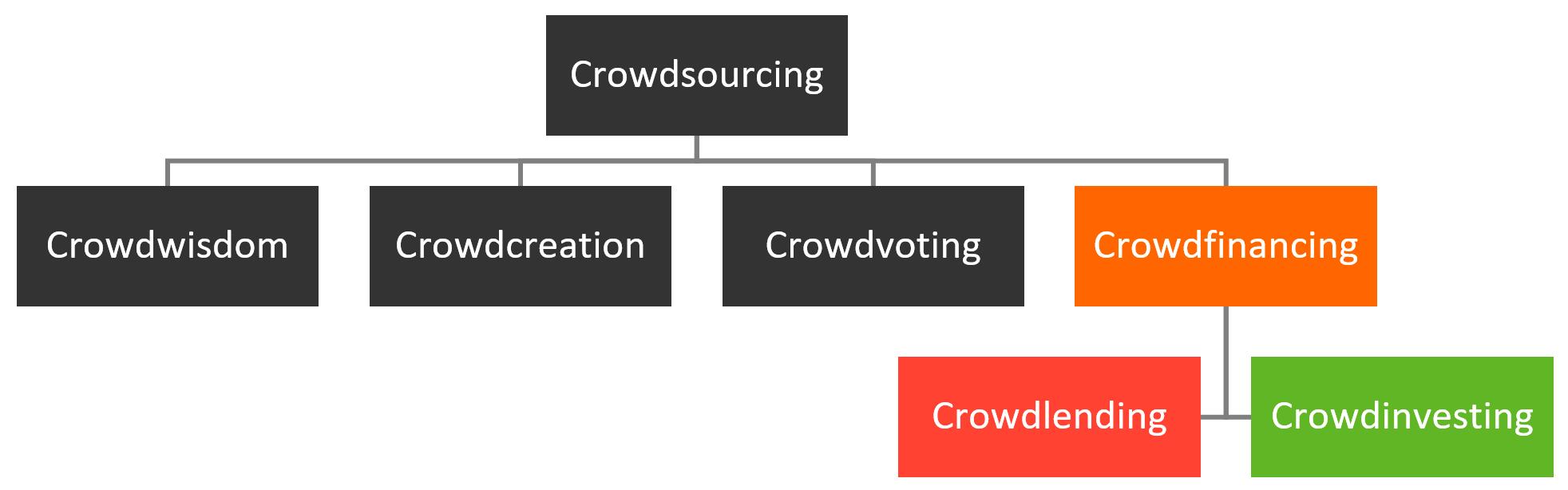 Startup Crowdinvesting
