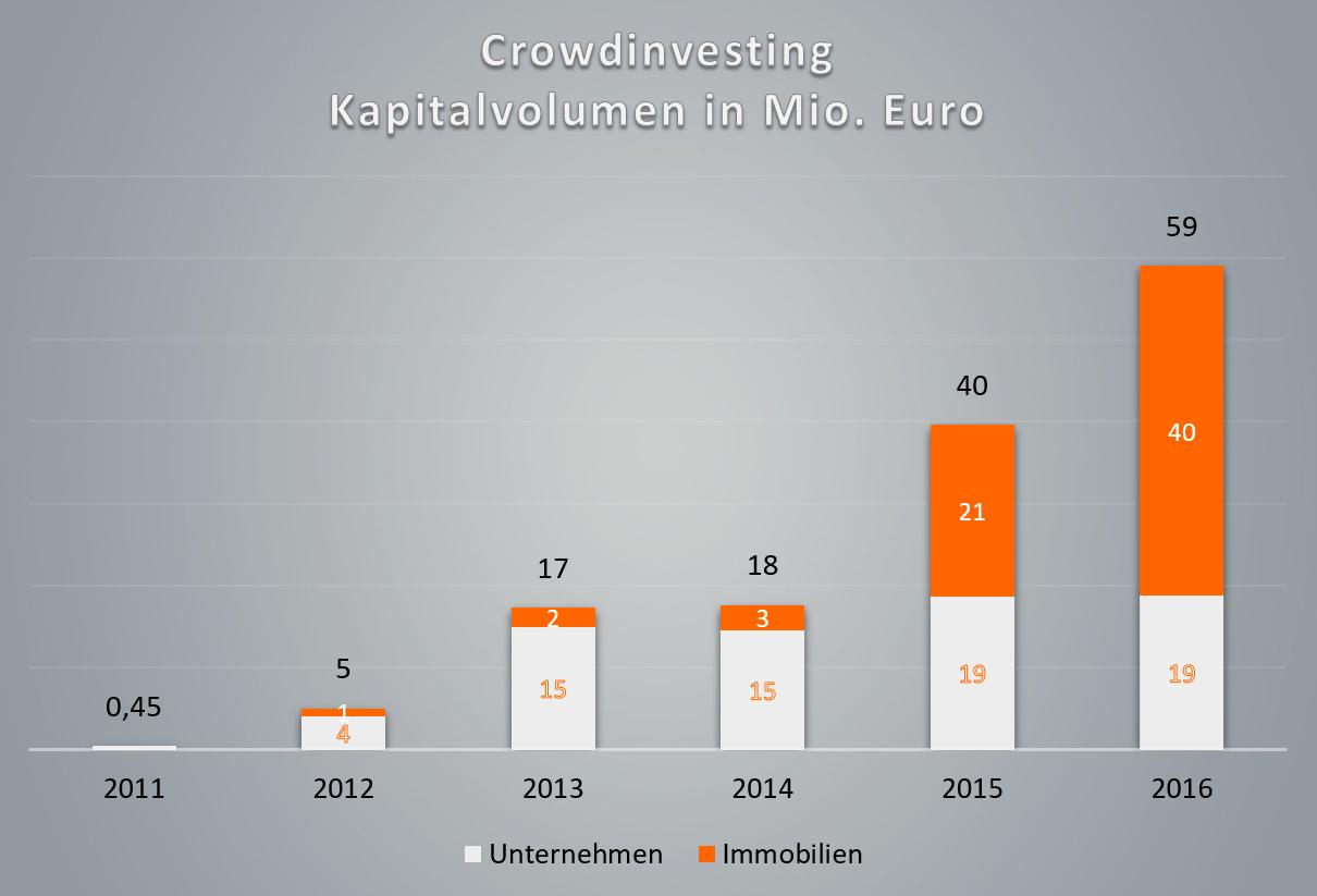 Crowdinvesting Kapitalvolumen