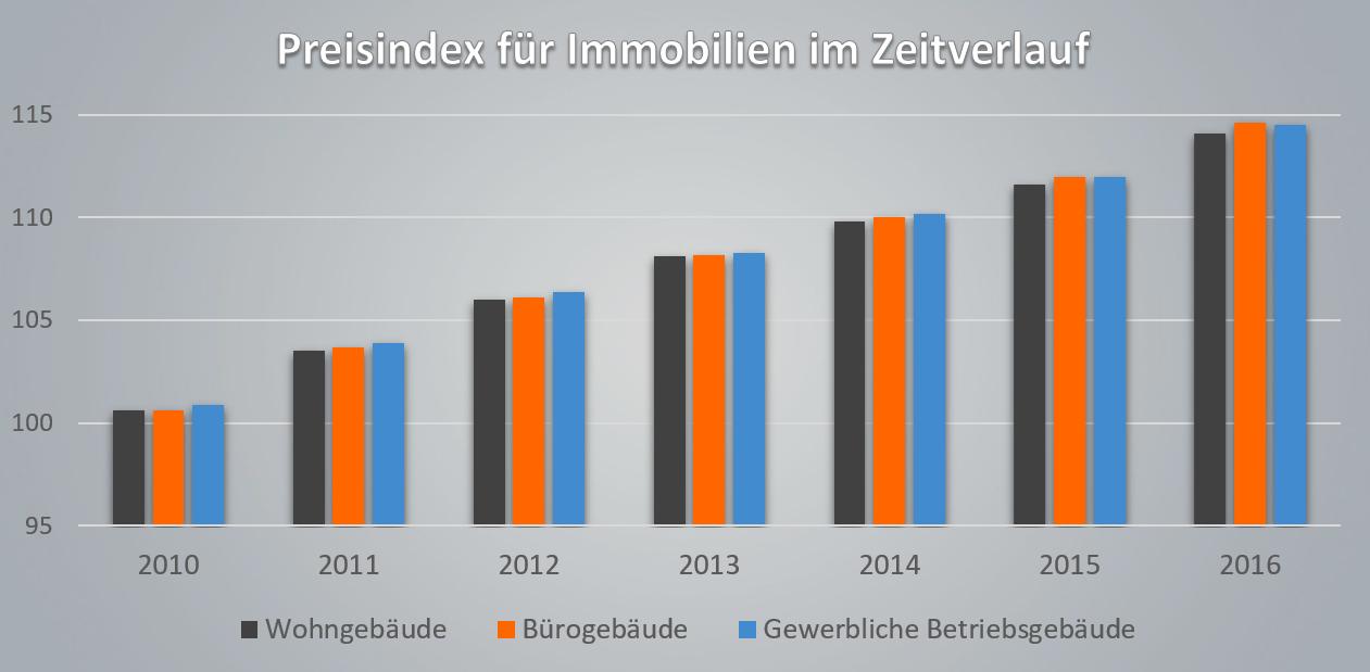 Preisindex für Immobilien in Deutschland
