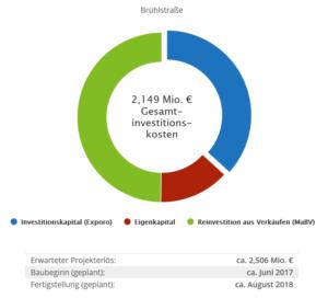 Finanzierungsstruktur Brühlstraße