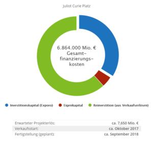 Juliot Curie Platz Finanzierungsstruktur